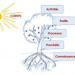 lean-arbre-croissance