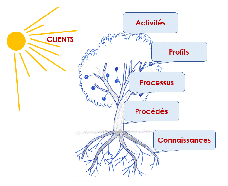 Voyez-vous votre entreprise comme une mécanique ou un arbre ?