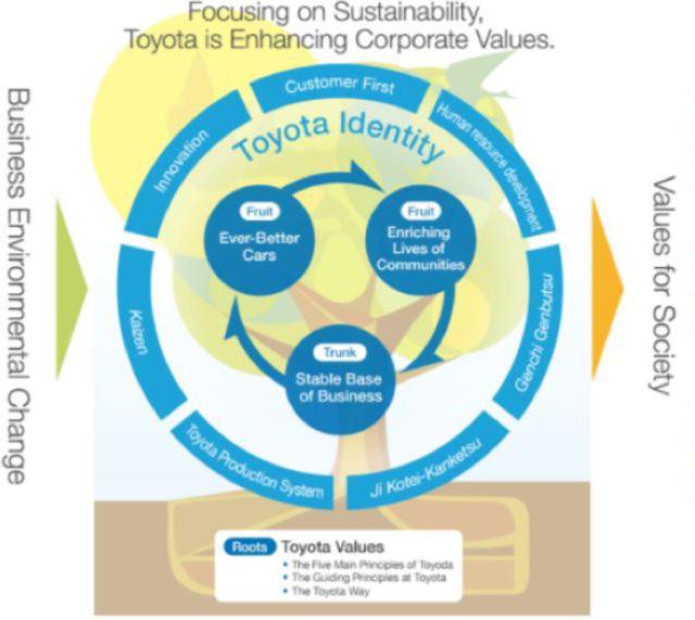 toyota-values