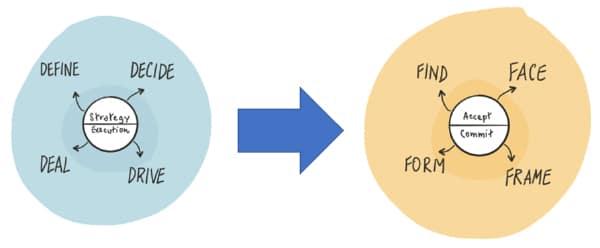 Quand utiliser le Lean ou le Design Thinking ?