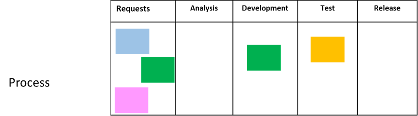 agile kanban